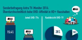 Astra TV-Monitor: Hohe UHD-Affinität in HD+ Haushalten