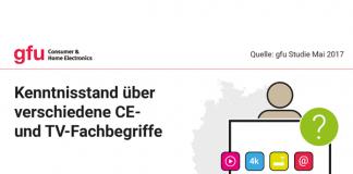 gfu-Studie: Bekanntheit der wichtigsten CE-Technikbegriffe