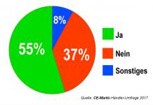 """Ergebnisse der CE-Markt-Händlerumfrage """"Kooperationen – Quo vadis?"""""""