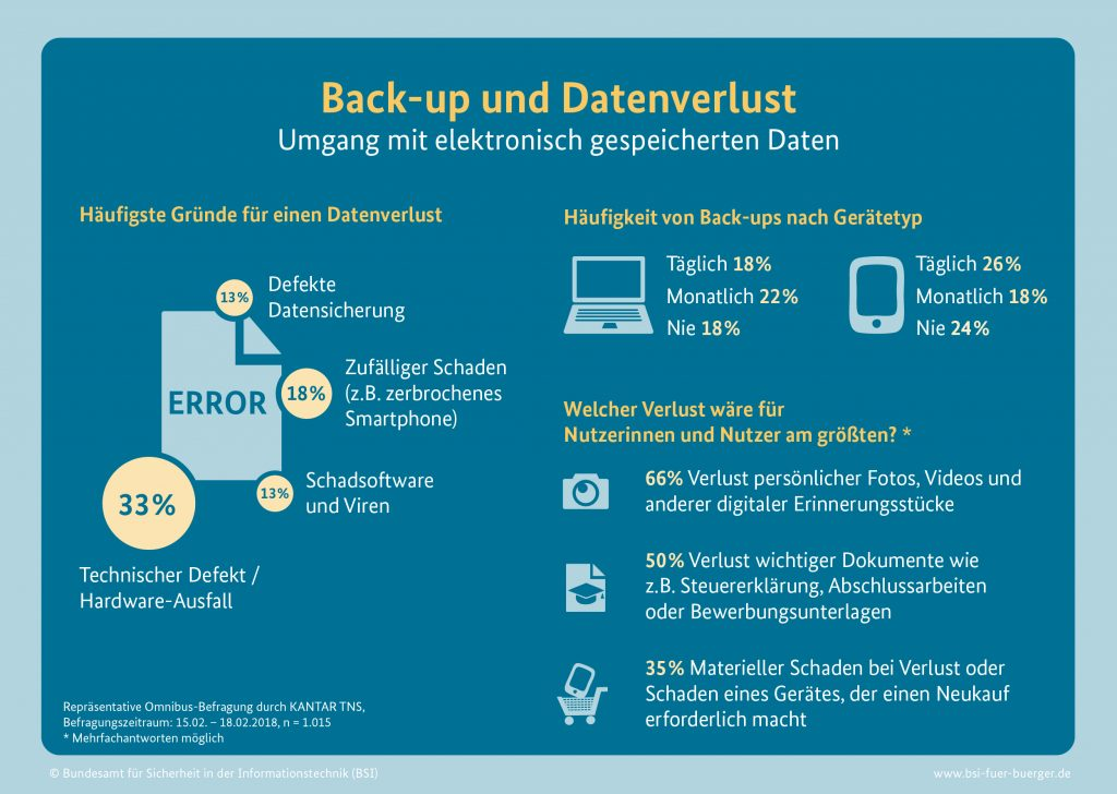 Back-Up und Datenverlust