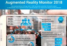 Studie: Augmented Reality hat hohe Relevanz für stationären Handel