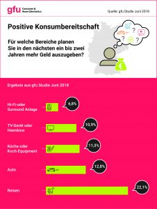 gfu-Infografik-Konsumbereitschaft