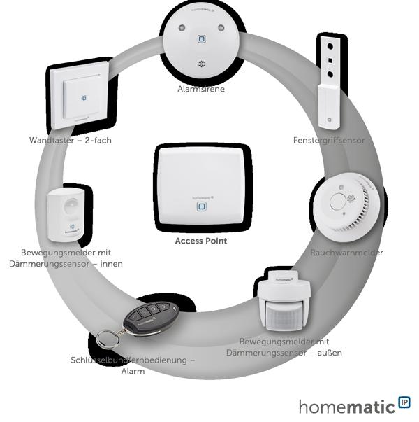 Homematic IP Sicherheit