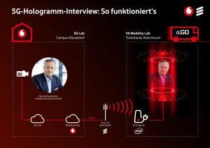 So funktioniert das 5G Hologramm. Foto: Vodafone