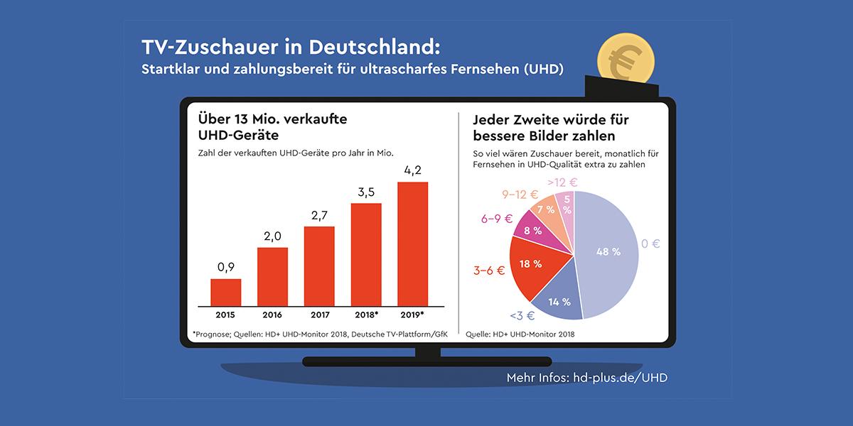 Umfrage von HD+ zeigt: TV-Zuschauer sind bereit für UHD   CE-Markt
