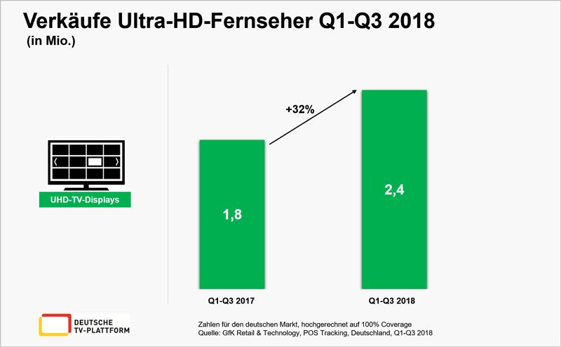 Verkäufe Ultra-HD-Fernseher Q1-Q3/2018