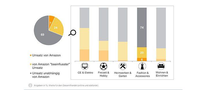 IFH-Studie: Amazon beeinflusst ein Drittel des gesamten Nonfood-Handels