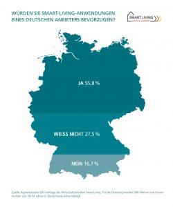 Smart-Living-Anwendungen von deutschen Anbietern bevorzugt