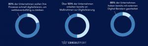 Wille zur Digitalisierung Studie Consultport
