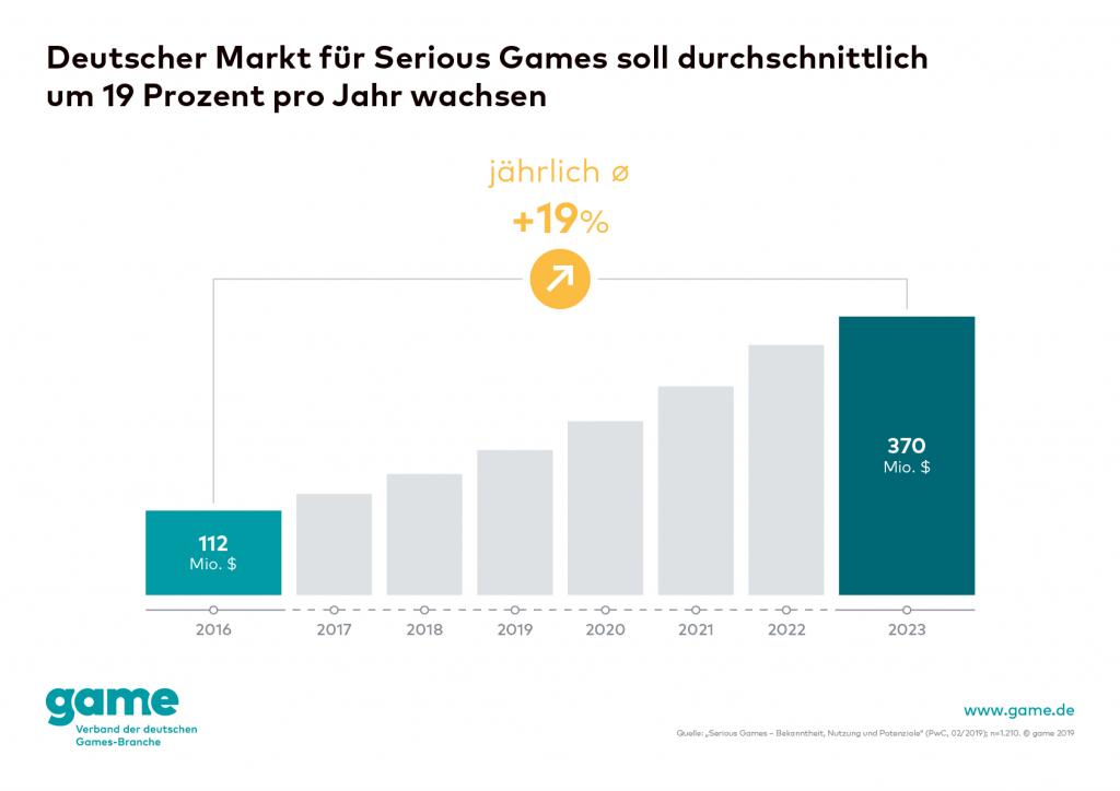 game Serious Games Personalverantwortliche 2. Foto: Game Verband