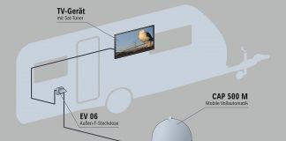 Infografik zu Kathrein CAP500M plus