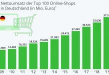 E-Commerce Top 100 Umsatzentwicklung in Deutschland