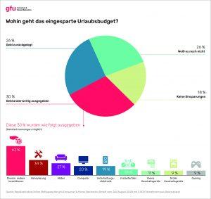 gfu-Infografik: Ausgaben für eingespartes Urlaubsgeld 2020