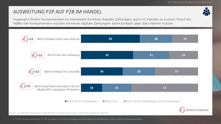 Ausweitung P2P auf P2B im Handel. Foto: ECC Köln
