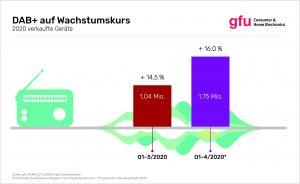 gfu-Infografik zu DAB+