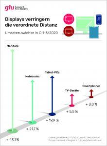 gfu Infografik HEMIX Q1-3 2020. Foto: gfu