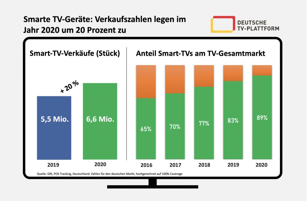Smart TV Verkäufe 2020. Foto: Deutsche TV-Plattform