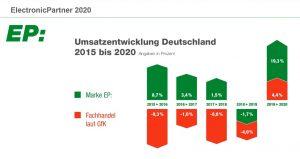 ElectronicPartner Umsatzentwicklung EP-Fachhändler 2020