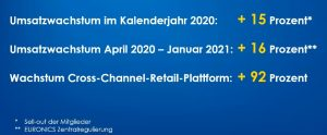 Euronics-Performance in 2020
