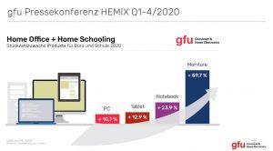 Infografik Home Office und Home Schooling Umsatzentwicklung 2020