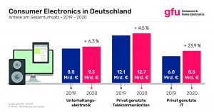 Infografik CE-Anteile Umsatz 2020