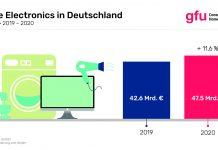 Infografik Home Electronics Umsatz 2020