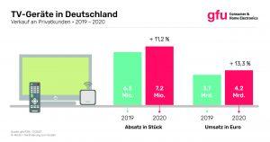 Infografik Umsatz TV-Geräte 2020