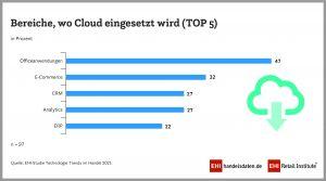 Bereiche, in denen im Handel die Cloud eingesetzt wird