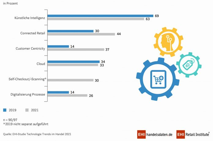Wichtigste technologische Entwicklungen der nächsten drei Jahre - Vergleich 2019 zu 2021