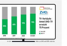 Anteil UHD am deutschen TV-Markt - Deutsche TV-Plattform
