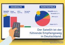 Astra TV-Monitor 2020 Infografik