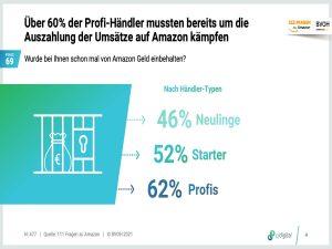 BVOH-Grafik schleppende Auszahlung der Händler-Umsätze bei Amazon