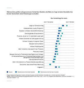 Consumer Barometer: Vorteile Händler Hersteller