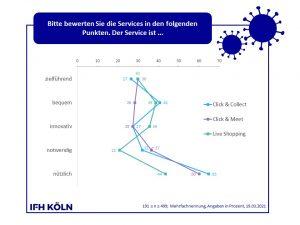 Corona Consumer Check Grafik - Cross-Channel-Services im Vergleich