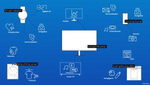 Samsung-Infografik Hybride Geräte