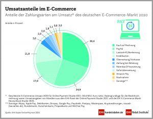 Zahlungsarten im E-Commerce 2020 nach Umsatzanteil