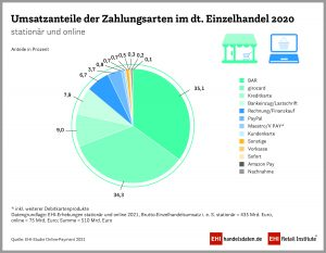 EHI-Studie Zahlarten online und stationär 2020