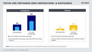 TikTok und Instagram als Kaufkanäle