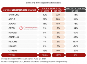 Marktanteile im europäischen Smartphone-Markt im ersten Quartal 2021