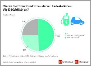 Grafik - Angebot E-Ladestationen im Handel