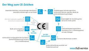 Der Weg zum CE-Zeichen, ein Leitfaden in 9 Schritten