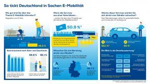 Euronics Infografik zu E-Mobilität