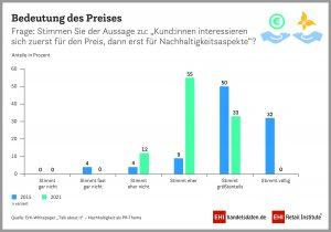"""""""Talk about it""""-Grafik: Bedeutung des Preises im Handel"""