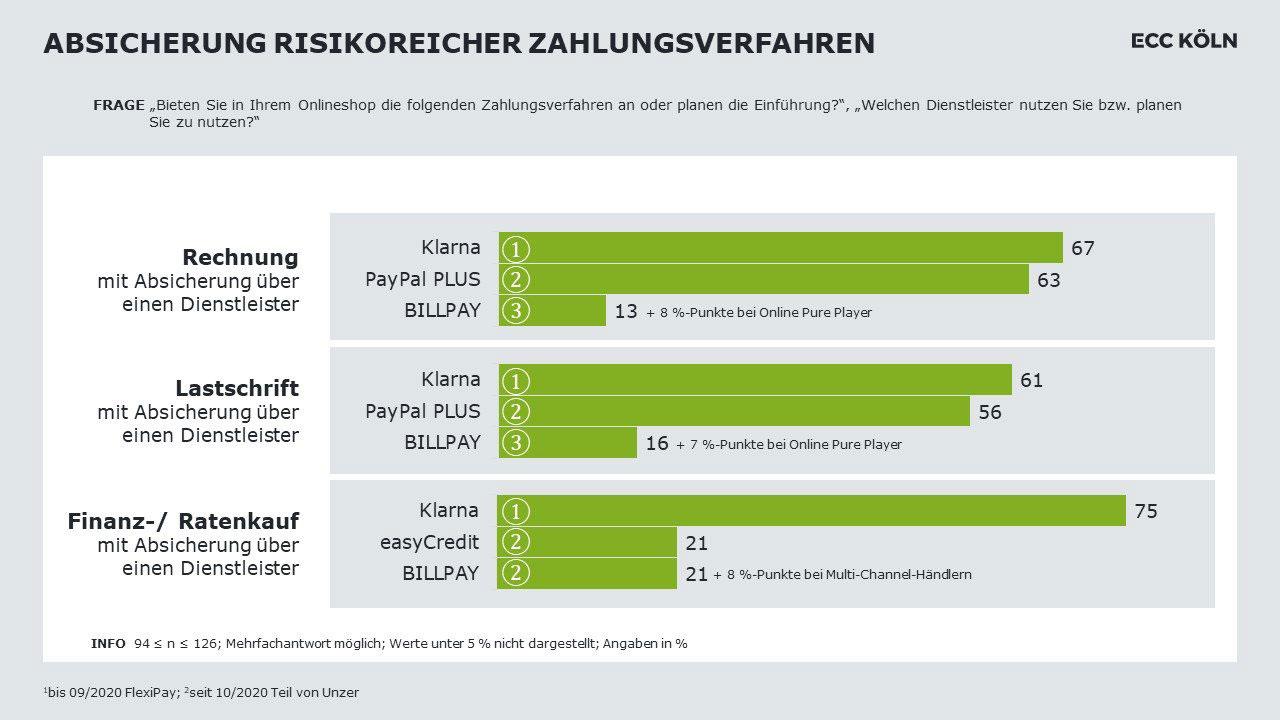 Grafik ECC Köln über Absicherung risikoreicher Zahlungsverfahren
