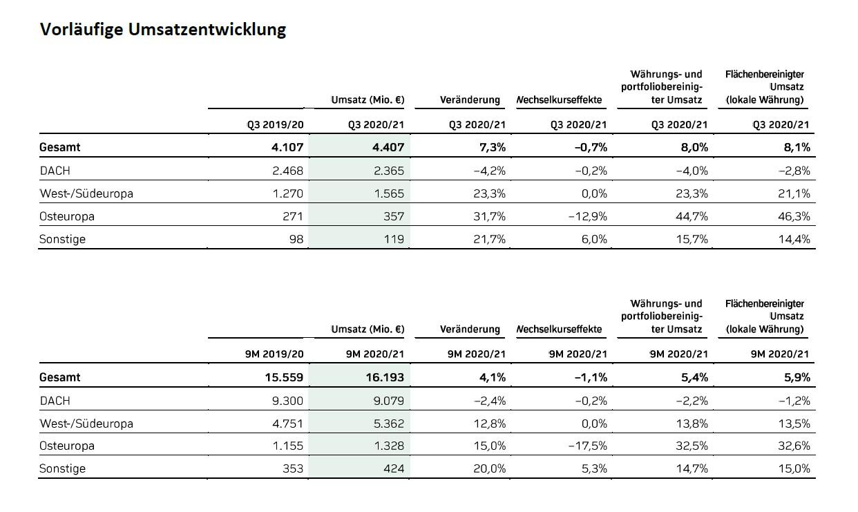 Ceconomy AG Umsatzentwicklung Q3 Geschäftsjahr 2020-21