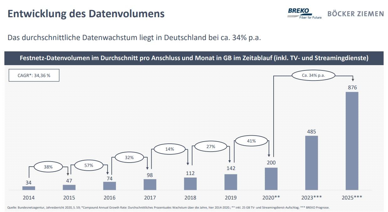 Entwicklung des Datenvolumens in Deutschland 2021