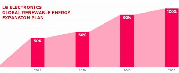 LG Sustainability Report 2021