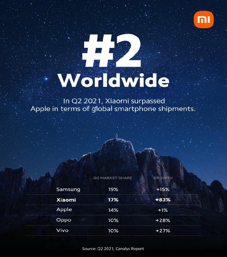 Xiaomi Position am globalen Smartphone-Markt in Q2 2021