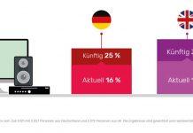 gfu-Grafik zu Interesse und tatsächliche Nutzung von Smart-Home-Lösungen in Deutschland und Großbritannien
