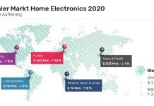 globaler Markt für Home Electronics - Grafik der gfu
